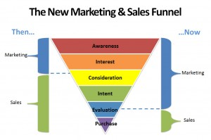 Steve Patrrizi new sales funnel